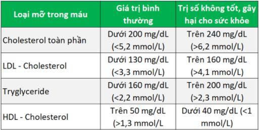 chỉ số xét nghiệm mỡ máu